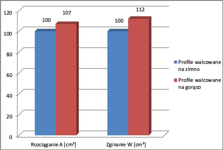 Profile walcowane na zimno i gorąco. Wykres przedstawiający porównanie maksymalnego dopuszczalnego naprężenia zginającego i rozciągającego.