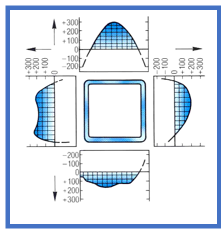 Profil zimny EN 10219 - 160x160x6